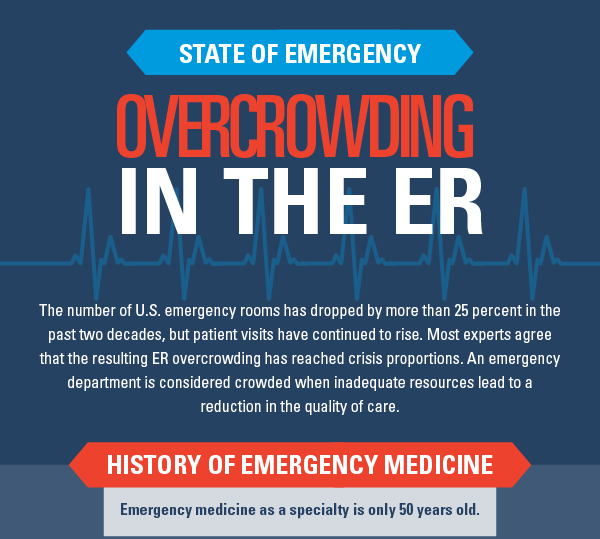 State Of Emergency Overcrowding In The ER