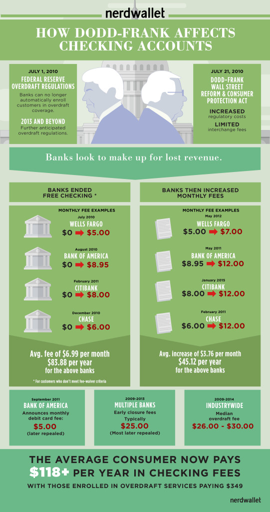 Dodd Frank infograph