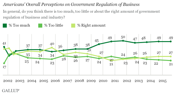 regulation gallup